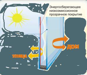 стеклопакет энергосберегающий